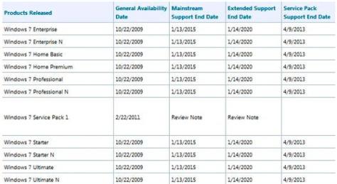El soporte de Microsoft para Windows 7 RTM finaliza el próximo 9 de abril